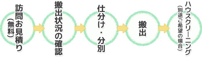img_katazuke_service1_3